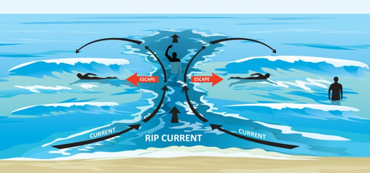 Rip-Currents-Schematic-Cropped